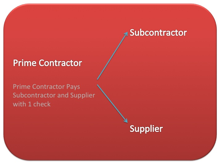 Joint Check Agreements | Texas Construction Law Blog